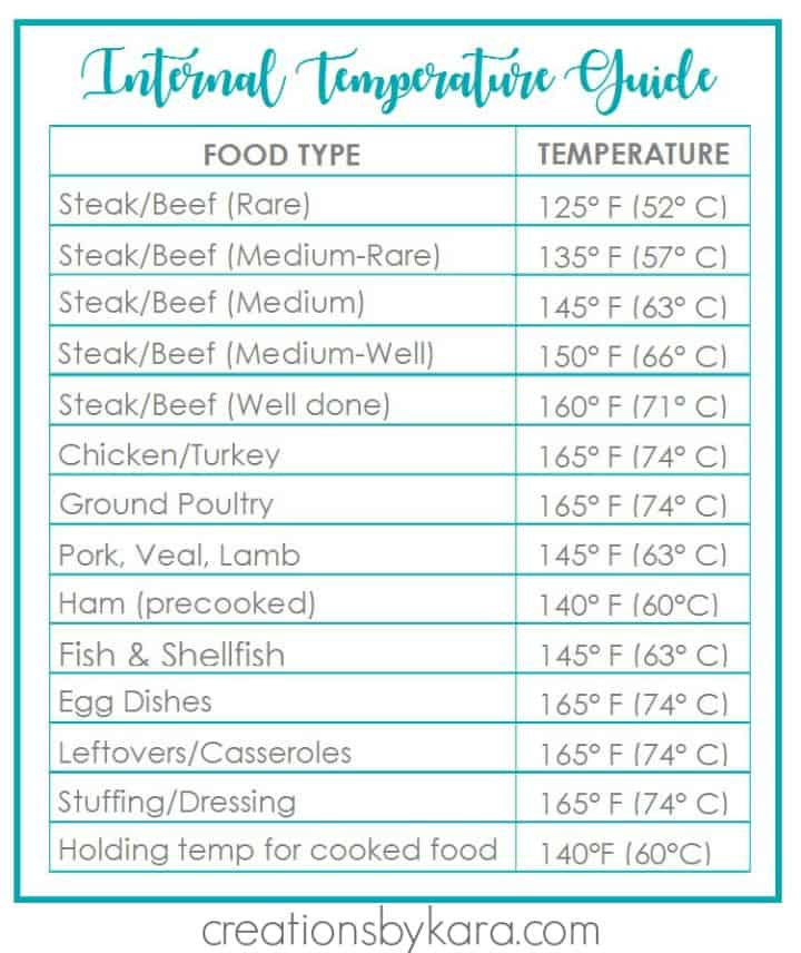 free printable meat temperature guide - blue
